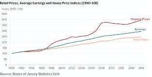 house price statistics