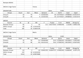 how to make anova table in excel a simple introduction to anova with applications in excel