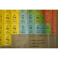 Table Shower Definition Periodic Table Shower Curtain Thinkgeek