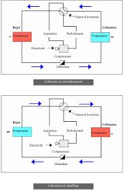 principe de fonctionnement d une chambre froide présentation technique maté vi
