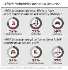 the next stage in the evolution of the internet of things security