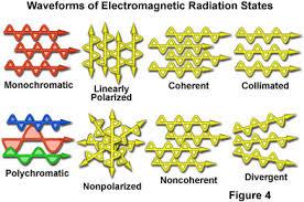Monochromatic Light Electromagnetic Radiation The Nature Of Electromagnetic Radiation