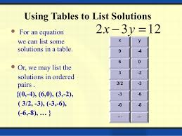 Table To Equation Polynomials And Linear Equation Of Two Variables