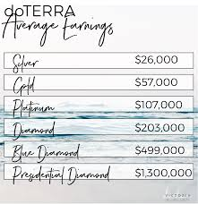 Doterra February 2017 Product Of The Month How To Earn An Income With Doterra