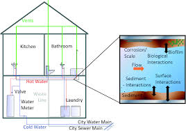 decontaminating chemically contaminated residential premise
