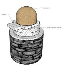 Diy Backyard Pizza Oven by 331 Best Bbq U0027s Smokers U0026 Pizza Ovens Images On Pinterest