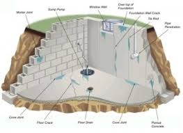 Basement Repair Milwaukee by Foundation Repair Verette Construction
