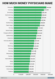 how much money do doctors make business insider