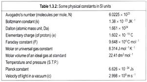Si Units Table What Are Si Units And Why Are They Necessary