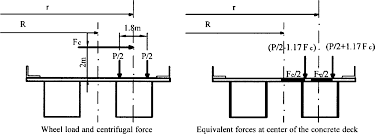 impact factors for curved continuous composite multiple box girder