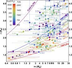 Radius Map Zip Code by Planet Models