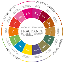 the fragrance wheel fragrances of the world