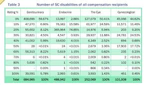 veterans compensation benefits rate tables effective 12 1 17 va claims articles archives va disability claims veteran to