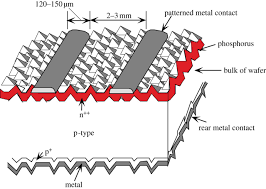 silicon solar cells state of the art philosophical transactions