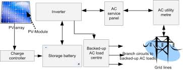 pv system design pv tons a photovoltaic technology ontology system for the design
