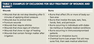 Treatment For Rug Burn Ouch Relief For Minor Wounds And Burns