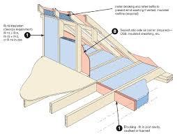 air sealing and insulation can insulating a cape cod house greenbuildingadvisor com