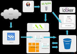 Mongodb Map Reduce Buffer U0027s Data Architecture How We Analyze 500m Records In Seconds