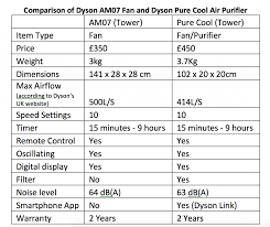 dyson bladeless fan review dyson pure cool review pros cons of the new dyson purifier