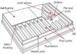 Floor Framing Structure Floor Framing Beams And Garage Remodel House Floor Joists Construction