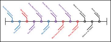 resume chronological order resume chronological order or importance