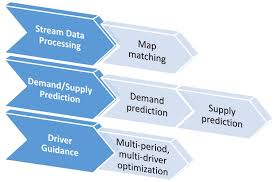 Smu Map Taxi Driver Guidance System Dgs Fujitsu Smu Urban Computing