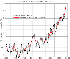 global warming wikipedia