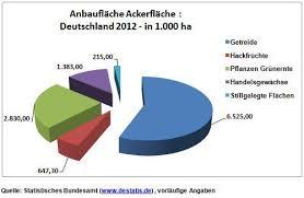 fl che deutschland zahlen zum thema biogas anlagen biogasanlagen versus anwohner