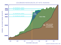 Colorado River On A Map by On The Colorado Resources