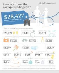 average wedding invitation cost average wedding invitation cost