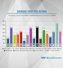 facebook ad benchmarks for your industry new data wordstream