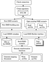 a proposed model for data warehouse etl processes sciencedirect
