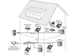 Home Network Wiring Design Other Home Networking Solutions Networking Basics Lan 101