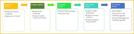 project initiation document template free download free project
