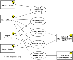 diagnostic report template radiology diagnostic reporting uml use diagram exle for