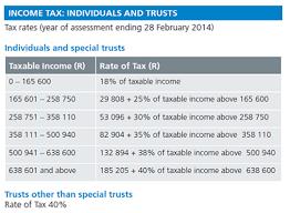 capital gains tax table 2017 capital gains tax unpacked fin24