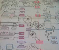 Take Me To Maps Mind Mapping For Children With Dyslexia U2014 Dyslexic Logic