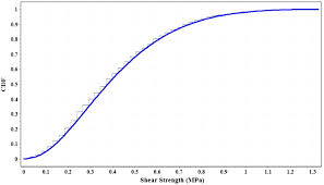 probabilistic model for bed joint shear sliding strength of clay