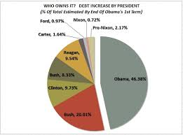Fiscal Year 2014 National Debt Understanding Federal Debt Presidential Budgets Fiscal Year
