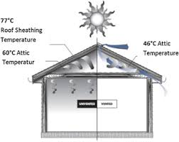 a review of the potential of attic ventilation by passive and