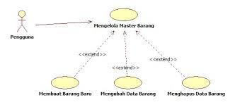 membuat use case skenario aplikasi inventory sederhana analisa dan desain aplikasi pojok