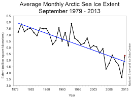 october 2013 arctic sea ice news and analysis
