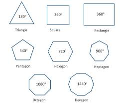 What Are The Interior Angles Of A Hexagon Polygon Geometry Pentagons Hexagons And Dodecagons