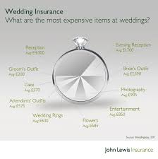 Where Does The Wedding Ring Go by Wedding Insurance Recommendations Hatton Square Jewels