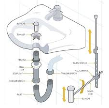 Kitchen Sink Parts Drain by Kitchen Sink Drain Installation Plumbing Diagram On Kitchen Sink