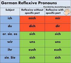 reflexive pronouns u0026 verbs in german