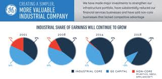 general electric company ge investment thesis value by george
