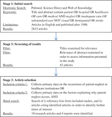 patient neglect in healthcare institutions a systematic review