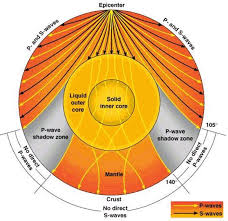 what type of seismic waves travel through earth images Earth 39 s interior types of earthquake seismic waves pmf ias jpg