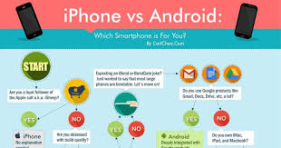 iphones vs androids iphone vs android which smartphone is for you infographic